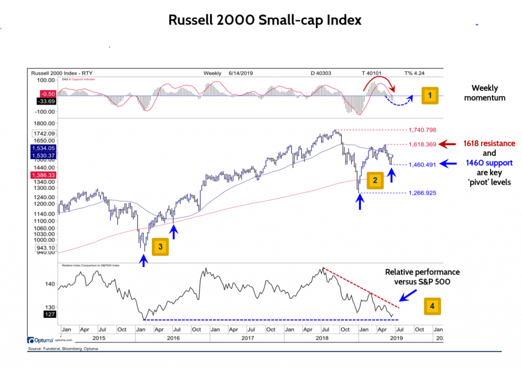 What Would Signify A Small-Cap Recovery?