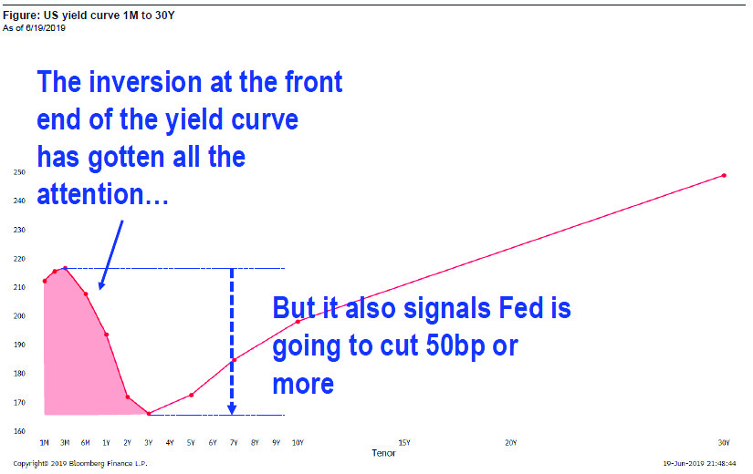 Let's Get Cyclical; Cyclicals Respond to Long Term Yield Curve Steepening