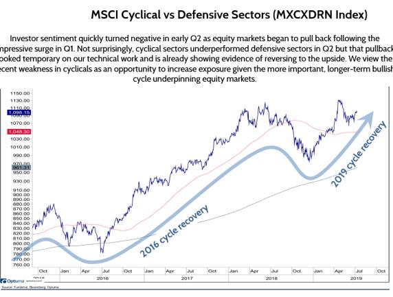 Cyclicals Vs Defensive Sectors