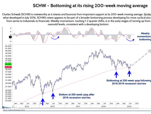 SCHW Bottoming at Its Rising 200-Week Moving Average