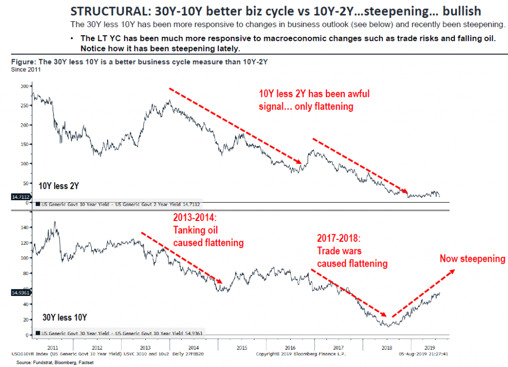 Structural 1 1024x739 30 Yr 10 Yr Spread Better Business Cycle Signal
