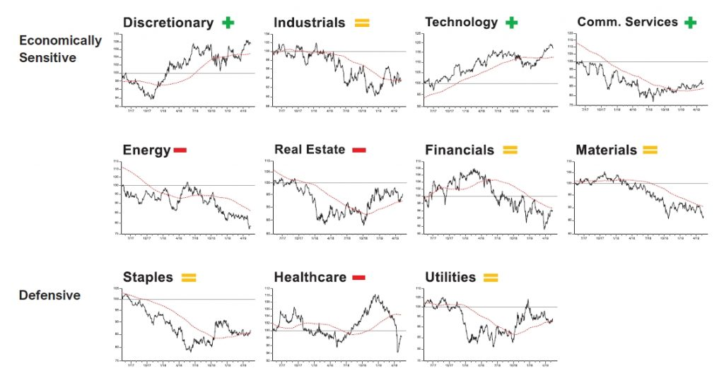 Short Term Indicators Say Stock Market Is Oversold