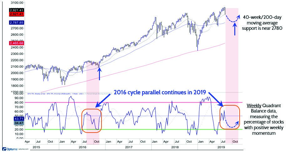 Another look back at 2016 as a guide through Q3 weakness