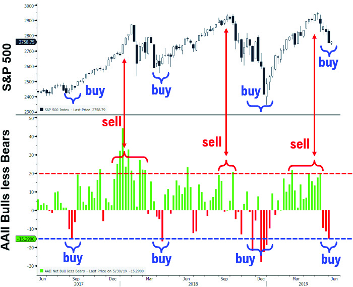 bulls less bears sp500 Investors Overly Negative: Ignore the Tower of Terror