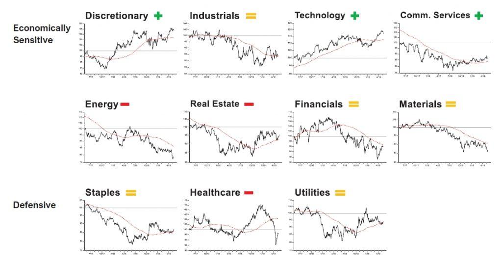economically sensitive defensive 1024x542 Short Term Indicators Say Stock Market Is Oversold