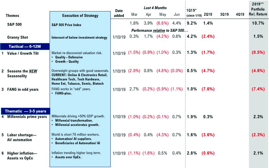 execution of strategy Investors Overly Negative: Ignore the Tower of Terror