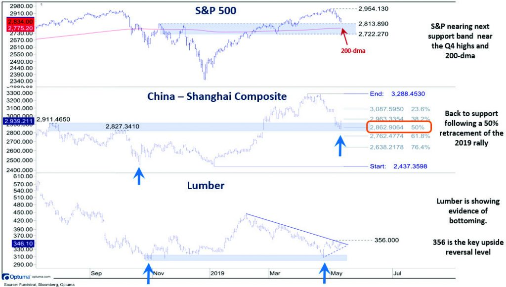 sp500 shanghai composite lumber 1024x581 Short Term Indicators Say Stock Market Is Oversold