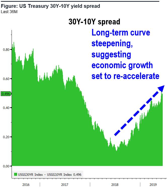 us treasury 30y 10y yeald spread Non Consensus View: Cyclical Stocks Should Come Alive