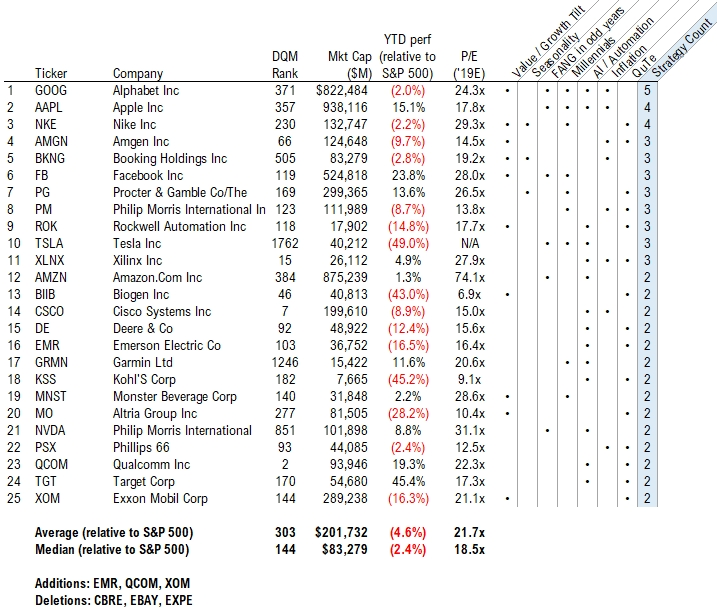 Focus Insight Stock List - Week 35
