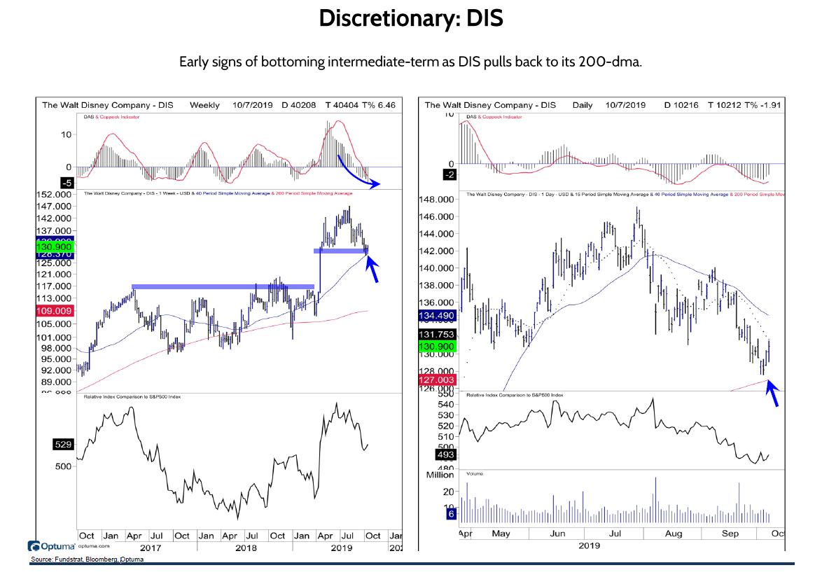 Discretionary: DIS