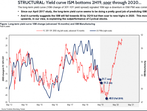 Yield Curve ISM Bottoms 2H19, Soars Through 2020