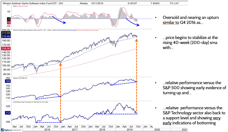 20191012 FSinsight Newsletter Technical 2 Stress Testing Says Equity Rebound Poised to Take Hold