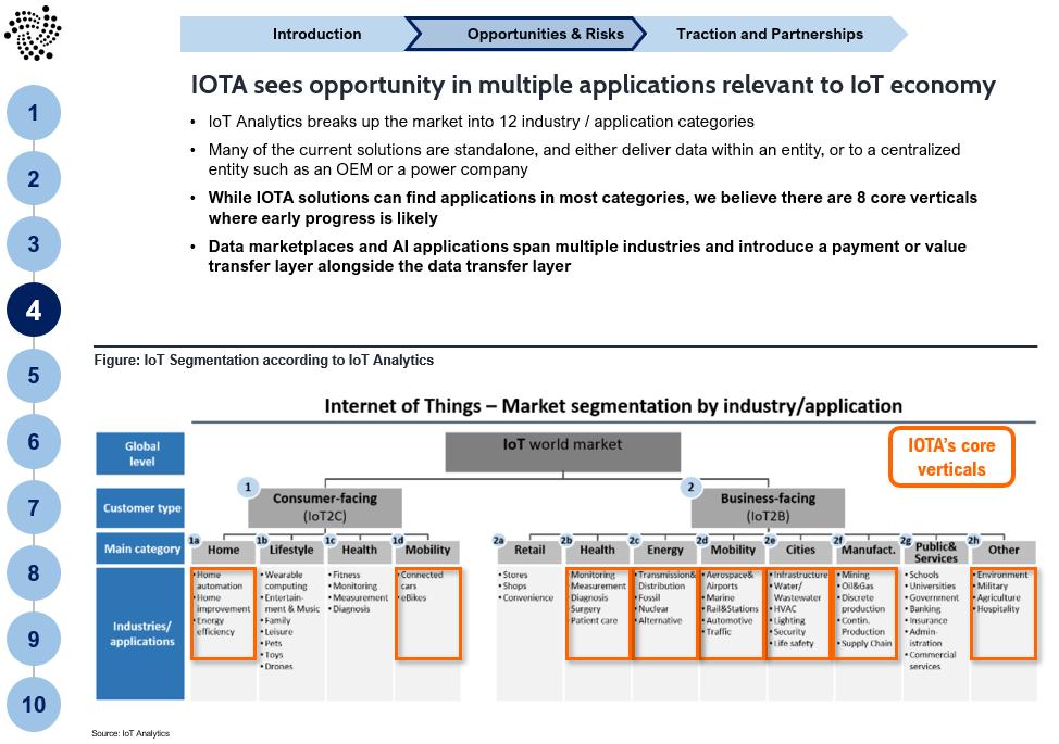 Slide 5 IOTA: Becoming an IoT standard could drive market adoption