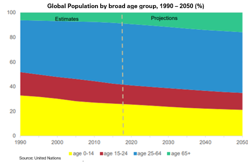 Text Box: Global Population by broad age group, 1990 – 2050 (%)