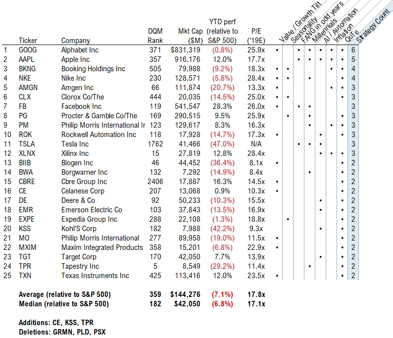 focus 30 'Smart Money' Vs. 'Dumb Money'?; Both Buying Stocks