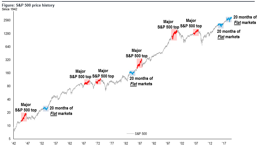 sp500 price history Investors Carry '08 Hammers' Looking for '2008 Nails'