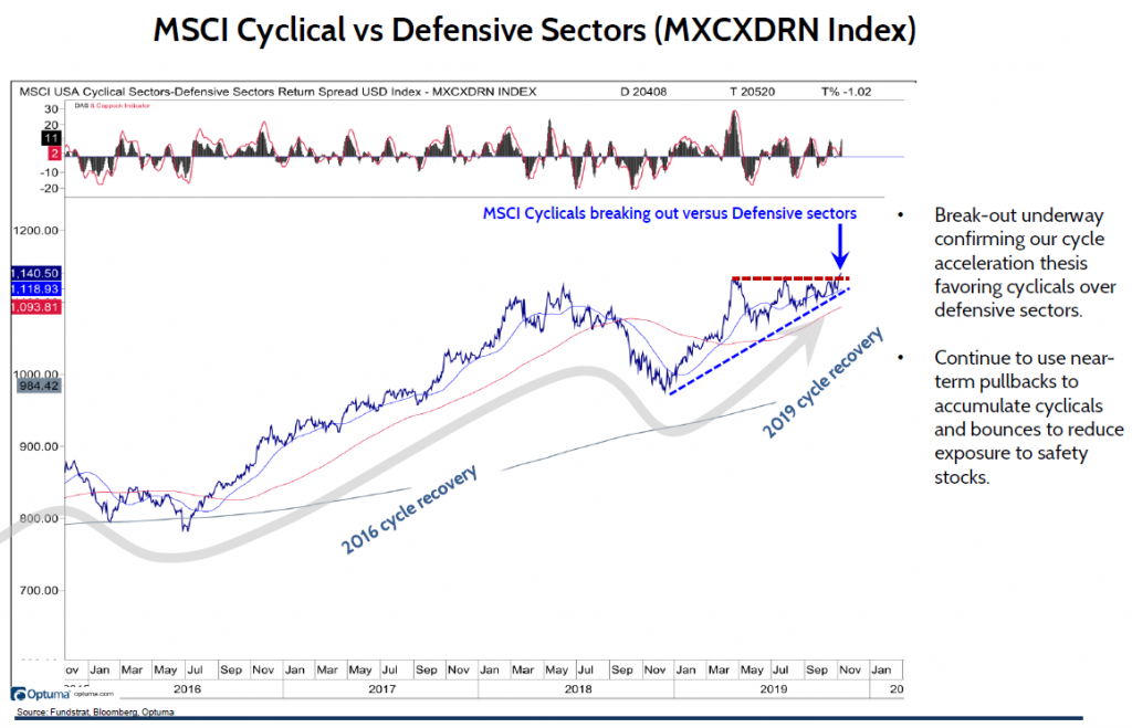 Cyclicals Vs. Defensive