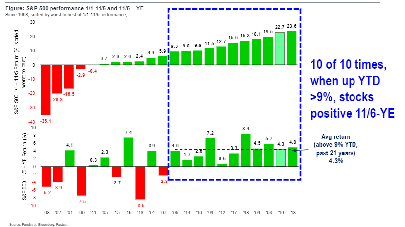 imagehandler 7 Raising S&P 500 YE Target to 3,185 (+60) due → Santa Claus rally + ISM inflection + positioning... dont sell this rally