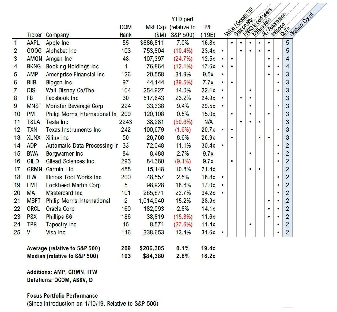 06151 Focus Insight Stock List   Week 24