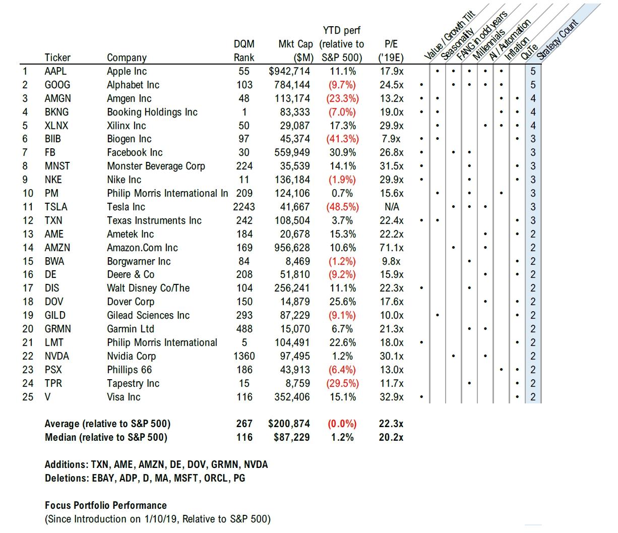 Focus Insight Stock List - Week 27