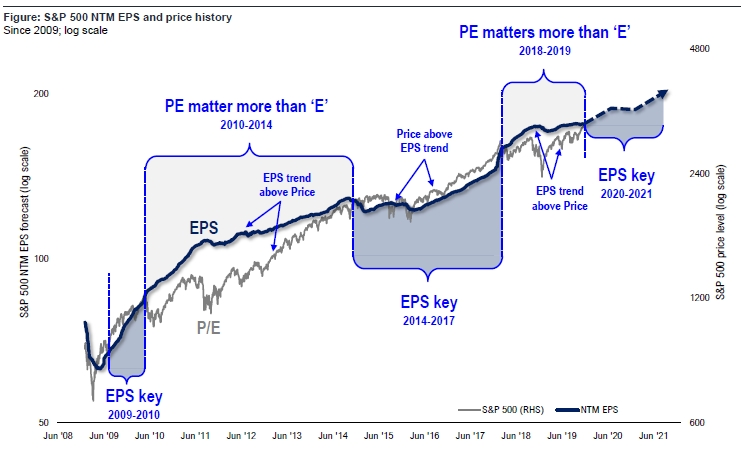 In 2020 It's All About SPX's EPS Growth; We See a 10% Rise