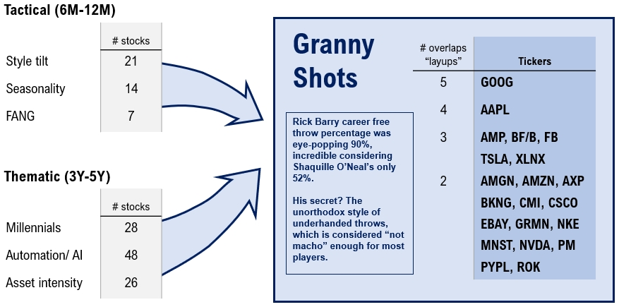 201912071 3 GRANNY SHOTS: Best bets in 2019   Week 49