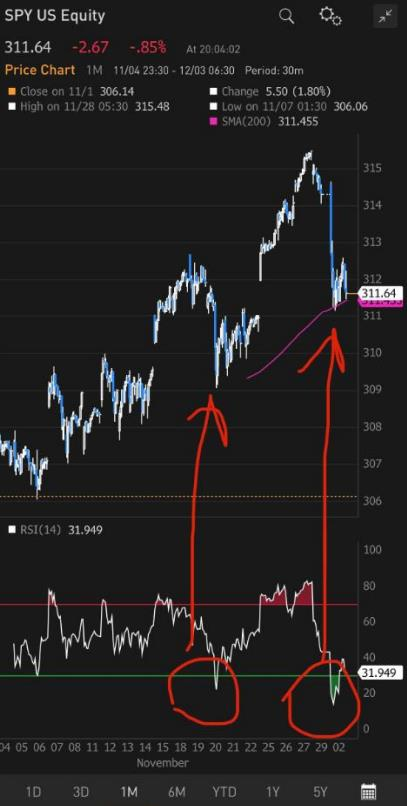 201912072 Market Overreacts to Weak ISM PMI; Pullback Buy Opportunity