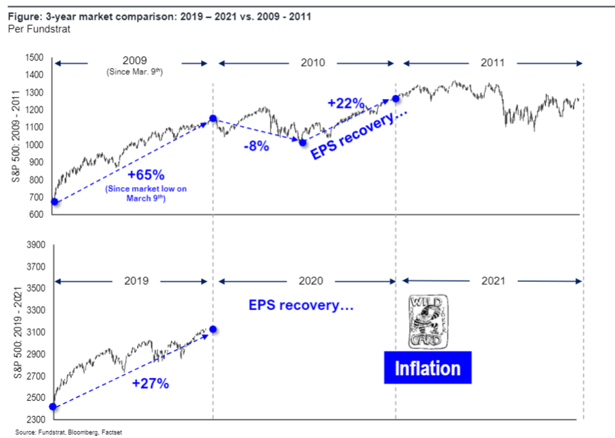 Picture2 Enough excuses for S&P 500 to correct 5% 7% (to 50D or 100D mavg) but TINA put still in effect...