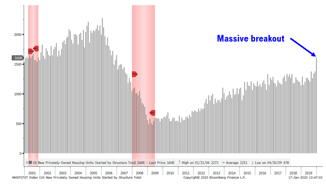 pic2 US housing starts finally breakout of the 10 year malaise