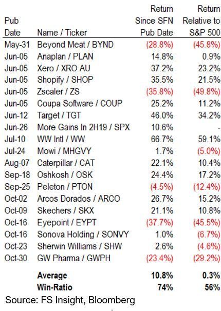 Vito 01 02 1 Report Card: Signal From Noise 19 Picks: 74% Win Rate, Beat SPX