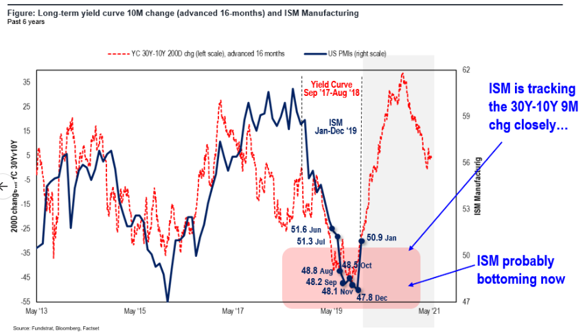 1 Jan ISM two takeaways  > LT YC still leading ISM 18 mos + exports > 50 affirms S&P 500 EPS acceleration