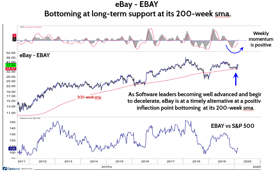 202002221 1 Equities Continue Their Normal Pause; EBAY Looks Attractive