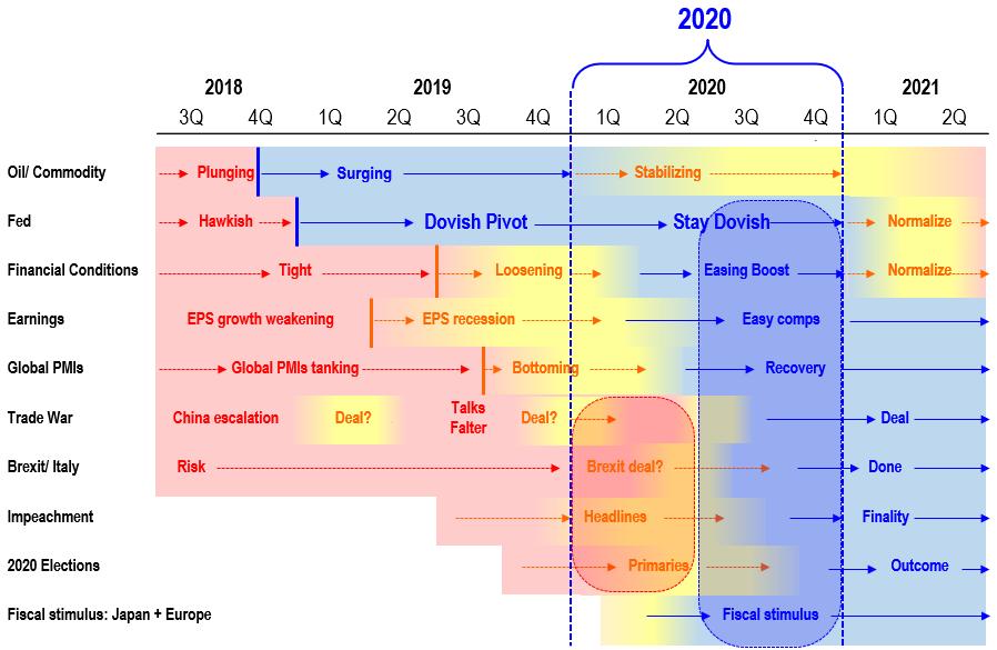 "202002224 Apple ""Coronavirus Hit"" provides hints for 1Q 2020 EPS"