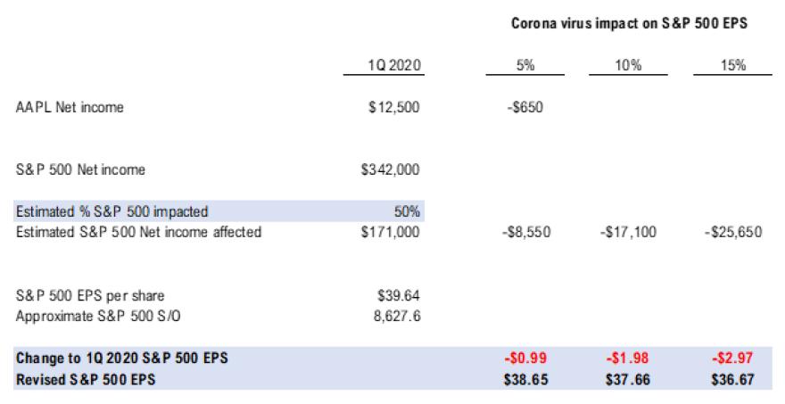 "202002221 Apple ""Coronavirus Hit"" provides hints for 1Q 2020 EPS"