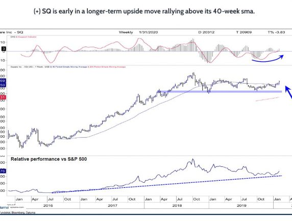 Square Is Early in a Longer-term Upside Move, Rallying Above its 40-week SMA
