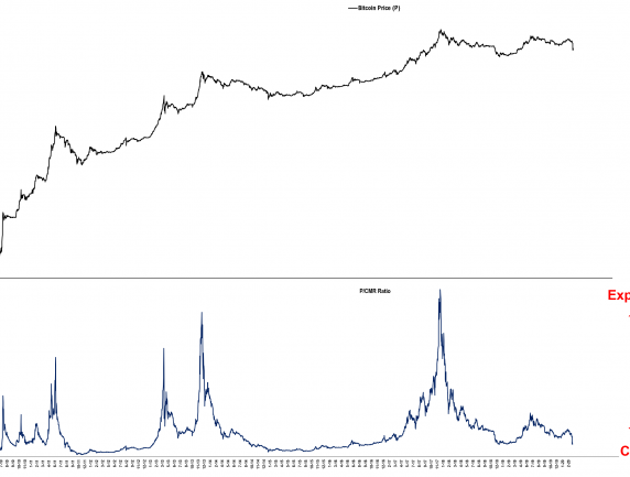 Bitcoin Valuation Index March 19th