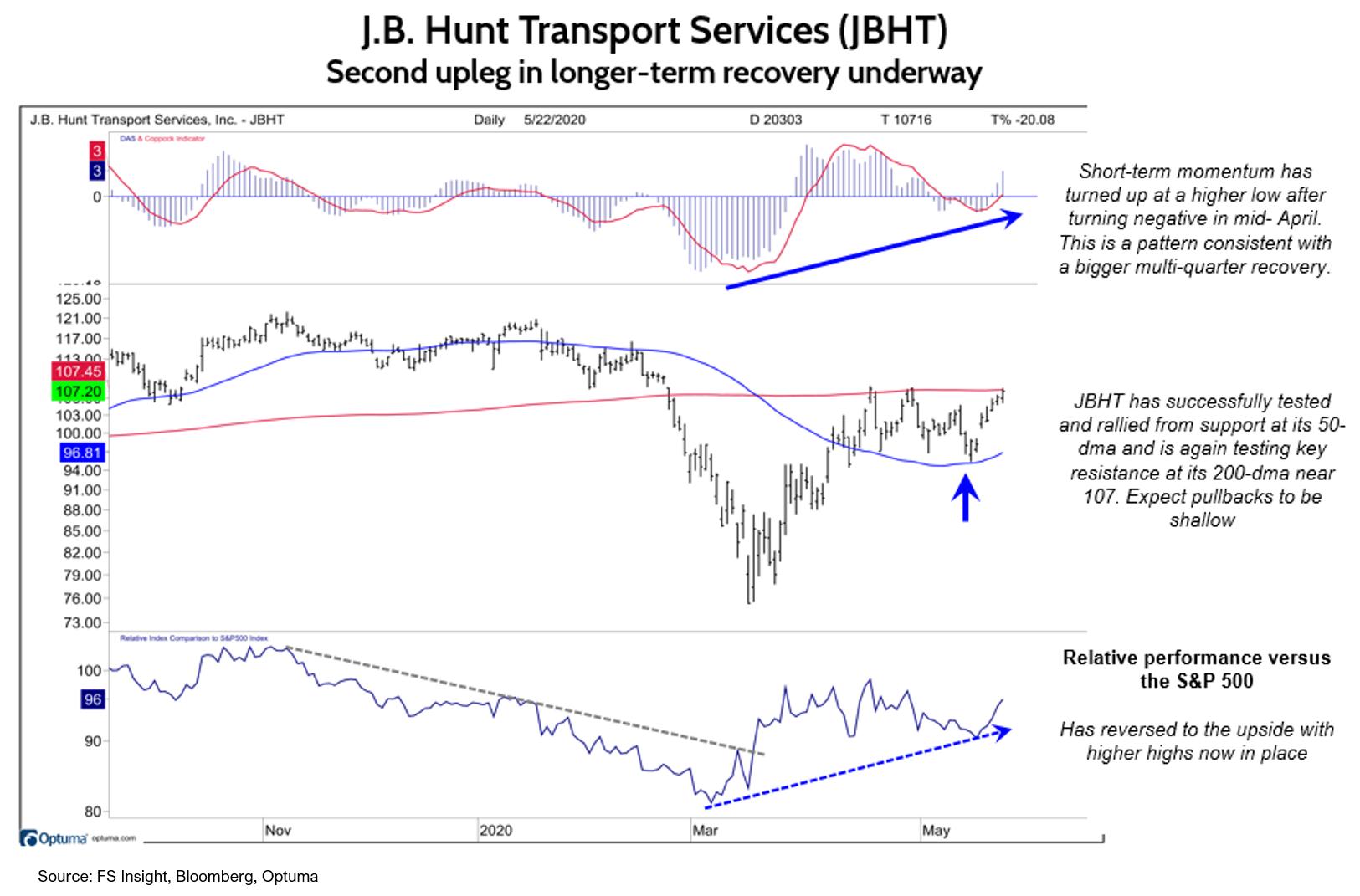 202005231 3 Expect Shallow, Short Pullbacks; JB Hunt Stock Looks Attractive