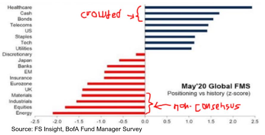 202005231 Progress in the COVID 19 Battle; Opportunity in Epicenter Stocks
