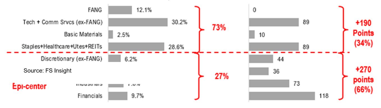 202005232 Progress in the COVID 19 Battle; Opportunity in Epicenter Stocks