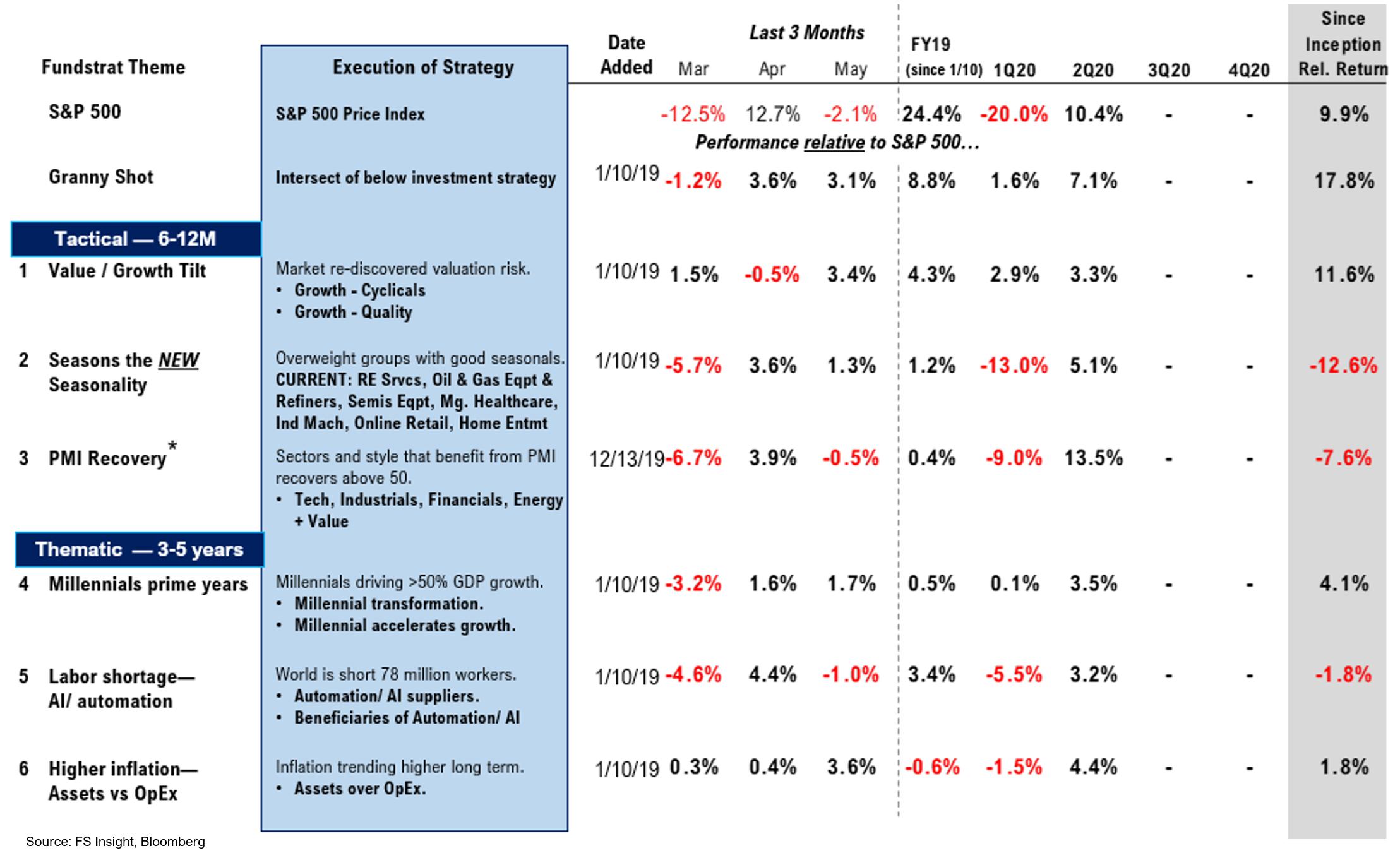 202005234 Progress in the COVID 19 Battle; Opportunity in Epicenter Stocks