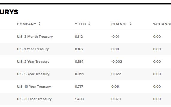 Treasury yields rise amid state reopening efforts, investors pivot toward stocks